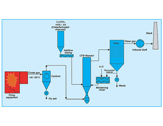 Scheuch MaxSORP dry sorption technology diagram
