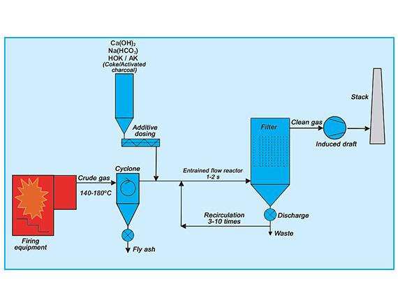 Scheuch dry sorption technology diagram
